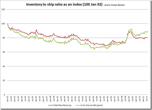 Signs of stress in US New Orders and Inventories | Depth